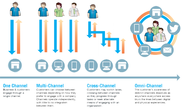 Difference Between Multi-Channel and Omni-Channel